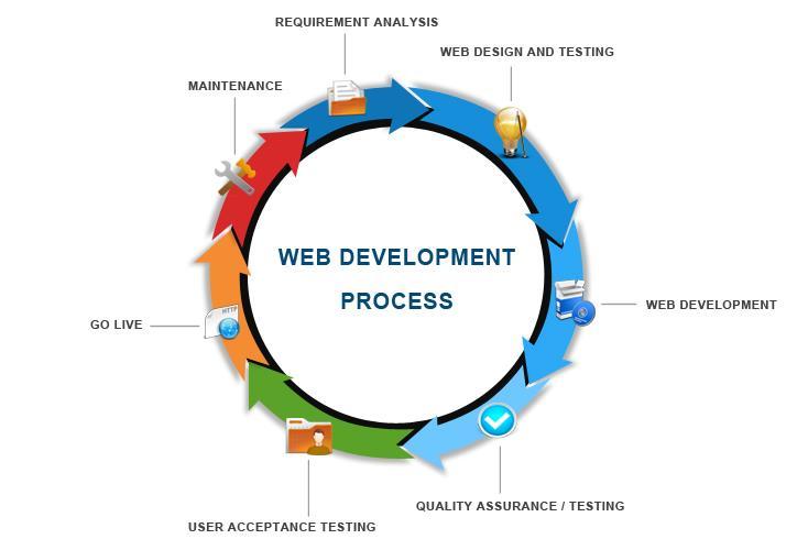 webdevelopment-process.jpg